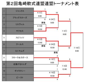 28年トーナメント